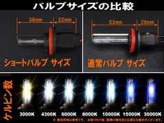 決算セール☆ HID H8 H11 兼用 ショートバルブ 8000K 2個セ